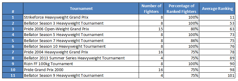 Tournaments Ranked Screenshot 1