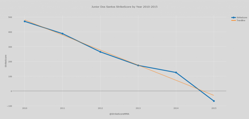Junior Dos Santos StrikeScore by Year 2010-2015