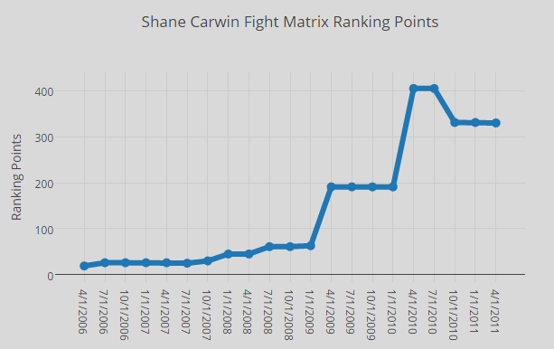 shane-carwin-ranking-points