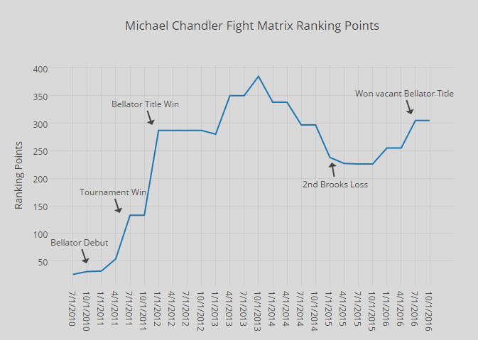 chandler-ranking-points